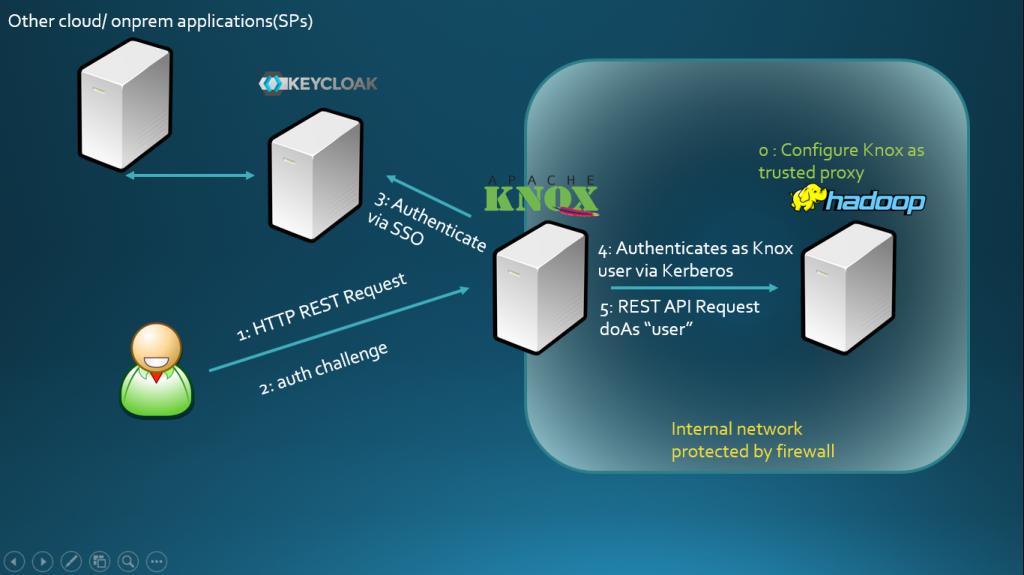 Securing Hadoop Big Data Landscape with Apache Knox Gateway